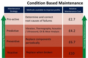 Condition Based Maintenance
